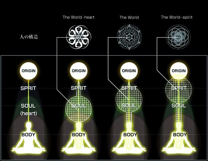 world、heart、spiritの違い