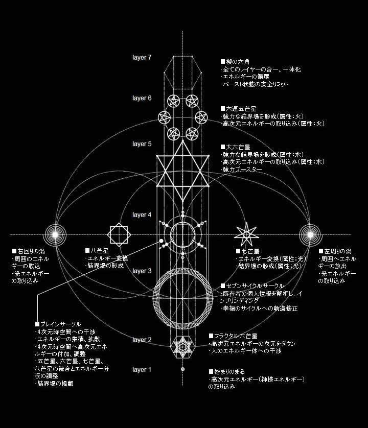 多層構造魔法陣 The World  各階層の機能とエネルギーの流れ
