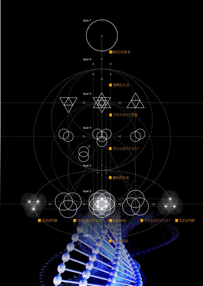 多層構造魔法陣 The World -spirit 各レイヤー機能とエネルギーの流れ