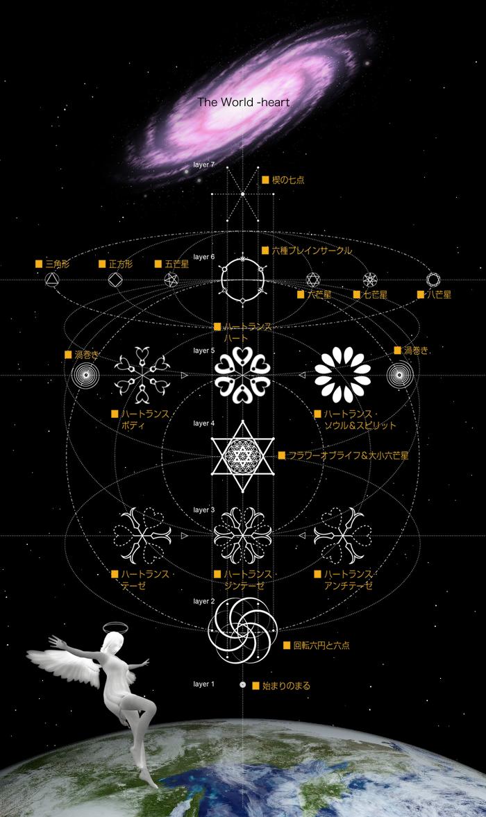 多層構造魔法陣 The World -heart 各レイヤー機能とエネルギーの流れ